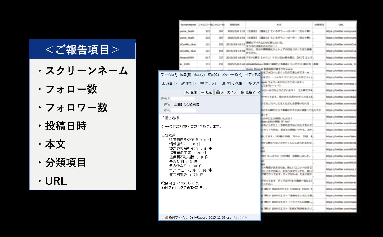 炎上対策_監視サービス_日報サンプル