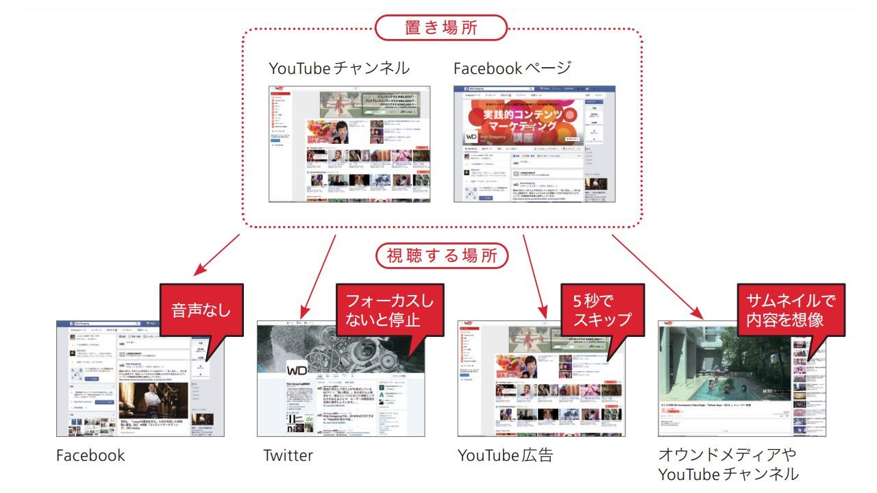 各メディアの動画の特徴