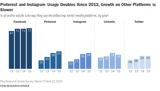 引用:Mobile Messaging and Social Media 2015