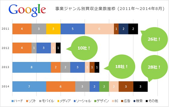 Google、Apple、Facebook、Amazo...