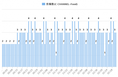 C channel 投稿数