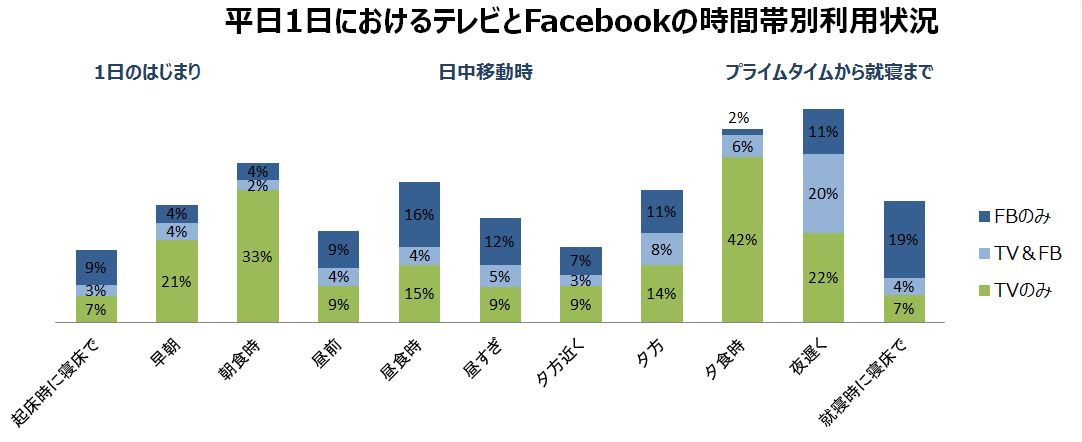 平日1日におけるテレビとFacebookの時間帯別利用状況