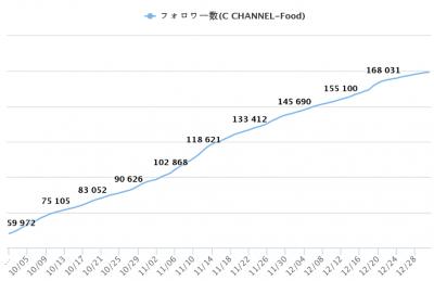 C channel フォロワー数
