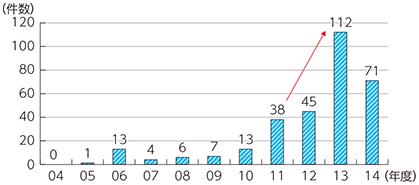 新聞記事データベースにおけるSNS炎上関連記事件数の推移
