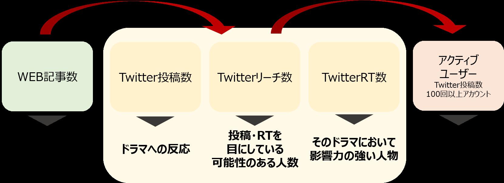率 視聴 2020 ランキング 冬 ドラマ